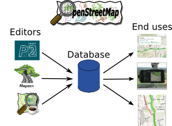 OpenStreetMap structure
